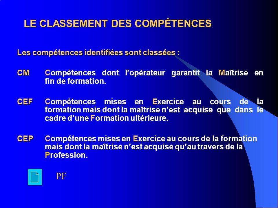 LE CLASSEMENT DES COMPÉTENCES Les compétences identifiées sont classées : CM CM Compétences dont lopérateur garantit la Maîtrise en fin de formation.