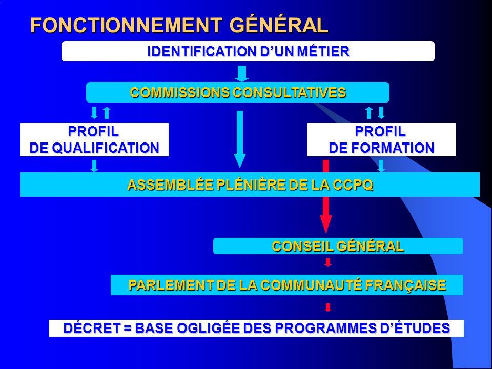 FONCTIONNEMENT GÉNÉRAL IDENTIFICATION DUN MÉTIER COMMISSIONS CONSULTATIVES PROFIL DE QUALIFICATION ASSEMBLÉE PLÉNIÈRE DE LA CCPQ CONSEIL GÉNÉRAL PARLEMENT DE LA COMMUNAUTÉ FRANÇAISE DÉCRET = BASE OGLIGÉE DES PROGRAMMES DÉTUDES PROFIL DE FORMATION