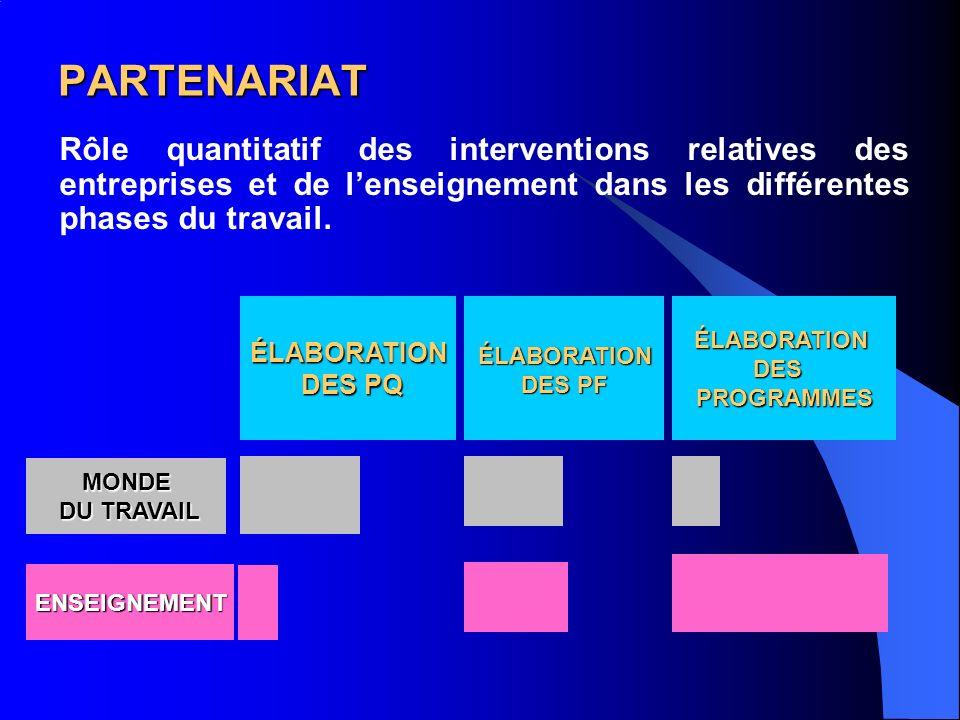 PARTENARIAT Rôle quantitatif des interventions relatives des entreprises et de lenseignement dans les différentes phases du travail.