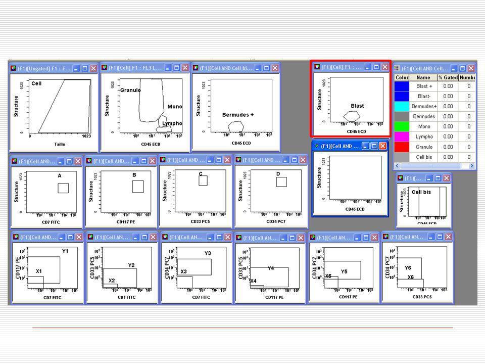Sepsis…. STB Résultats préliminaires Collaboration Bordeaux Sepsis (CPRC) C3, B2 Suivi séquentiel