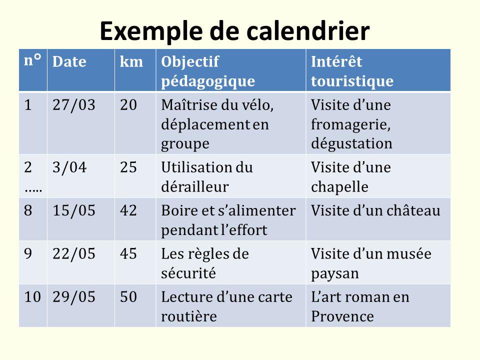 Exemple de calendrier n°DatekmObjectif pédagogique Intérêt touristique 127/0320Maîtrise du vélo, déplacement en groupe Visite dune fromagerie, dégustation 2 …..