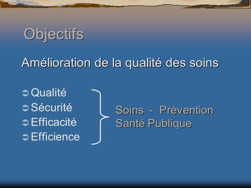 Objectifs Amélioration de la qualité des soins Qualité Sécurité Efficacité Efficience Soins - Prévention Santé Publique