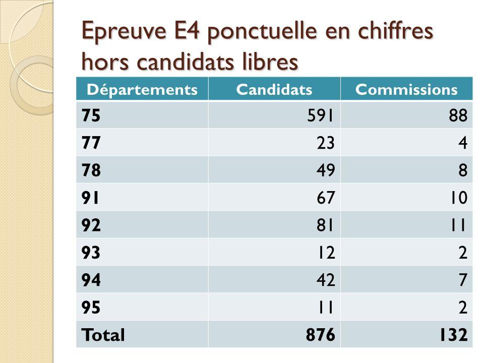 Epreuve E4 ponctuelle en chiffres hors candidats libres DépartementsCandidatsCommissions 7559188 77234 78498 916710 928111 93122 94427 95112 Total8761