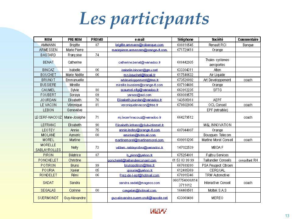 13 Les participants