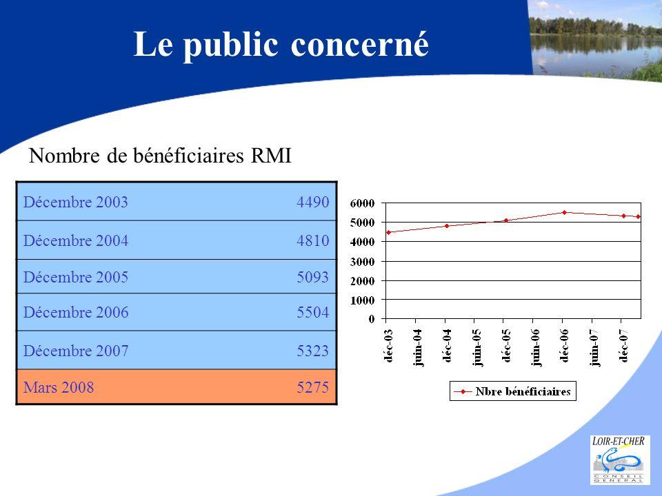 Loir-et-Cher3,05 % Région Centre5,33 % France métropolitaine3,82 % Au 31/12/07 = 4011 allocataires (au 31/12/06 : 4233 allocataires)