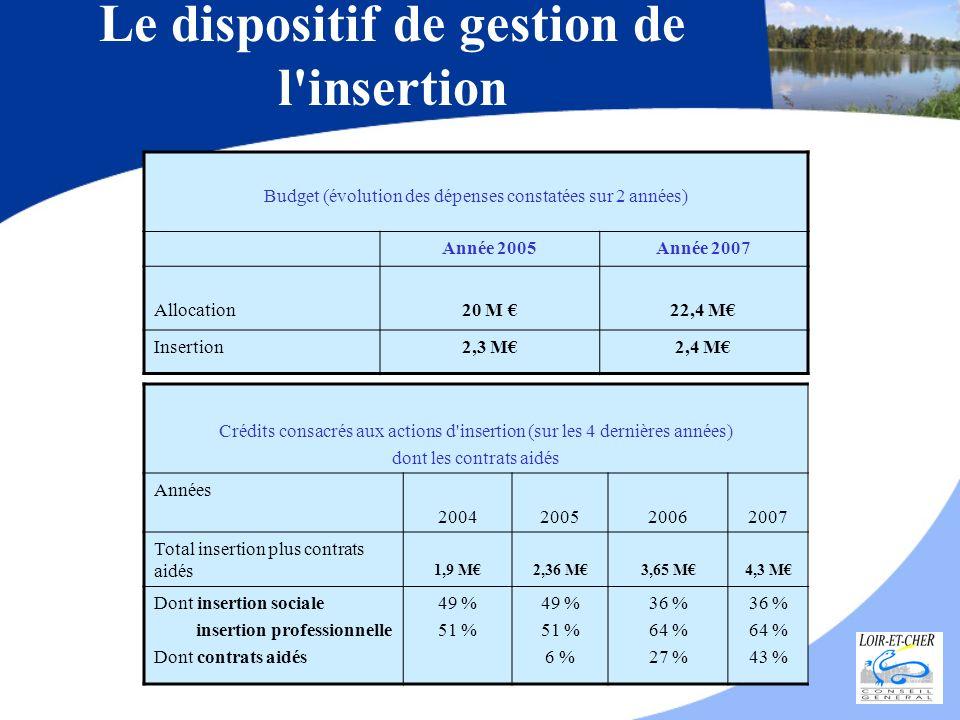 Budget (évolution des dépenses constatées sur 2 années) Année 2005Année 2007 Allocation20 M 22,4 M Insertion2,3 M2,4 M Le dispositif de gestion de l'i