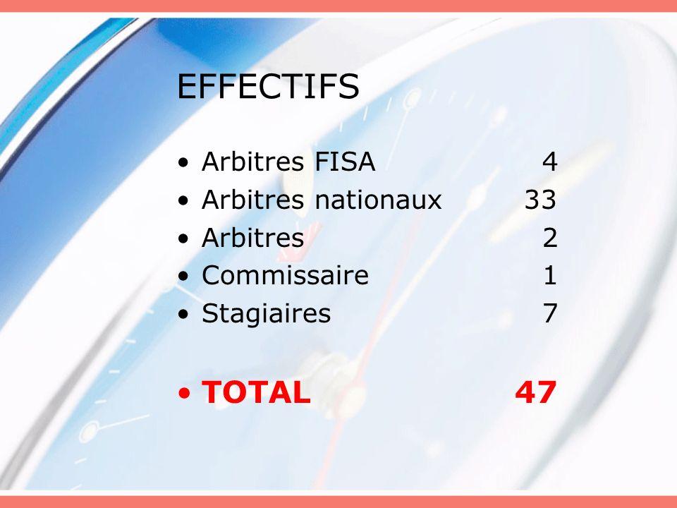 EFFECTIFS Arbitres FISA 4 Arbitres nationaux 33 Arbitres 2 Commissaire 1 Stagiaires 7 TOTAL47