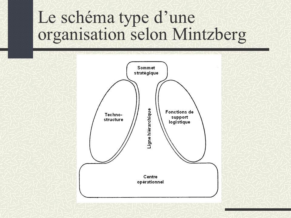 Le schéma type dune organisation selon Mintzberg