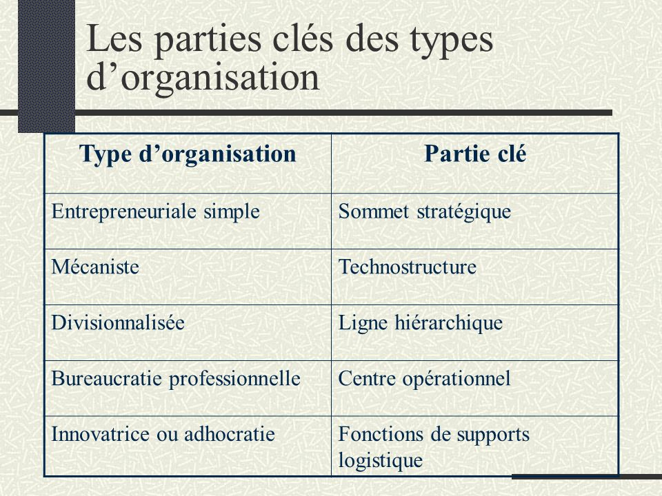 Les parties clés des types dorganisation Type dorganisationPartie clé Entrepreneuriale simpleSommet stratégique MécanisteTechnostructure Divisionnalis
