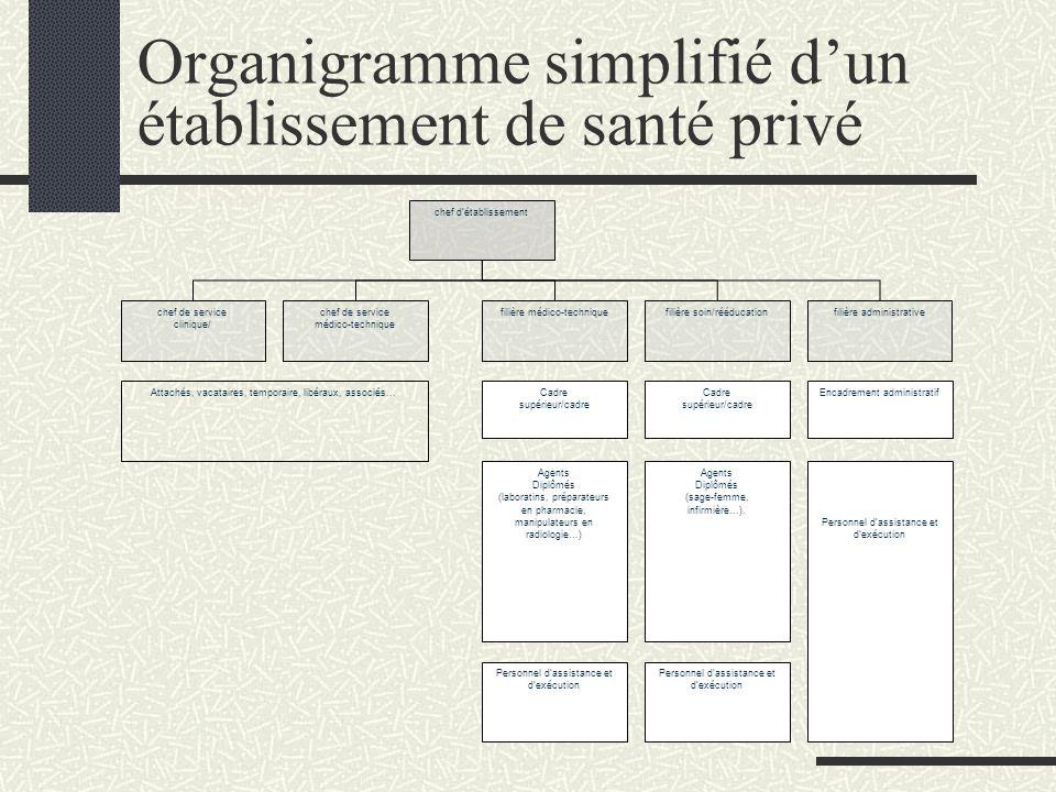Organigramme simplifié dun établissement de santé privé filière médico-techniquefilière soin/rééducationfilière administrative Personnel dassistance e