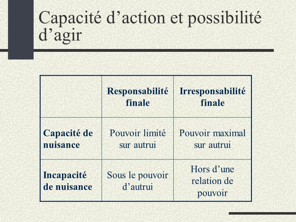 Capacité daction et possibilité dagir Responsabilité finale Irresponsabilité finale Capacité de nuisance Pouvoir limité sur autrui Pouvoir maximal sur