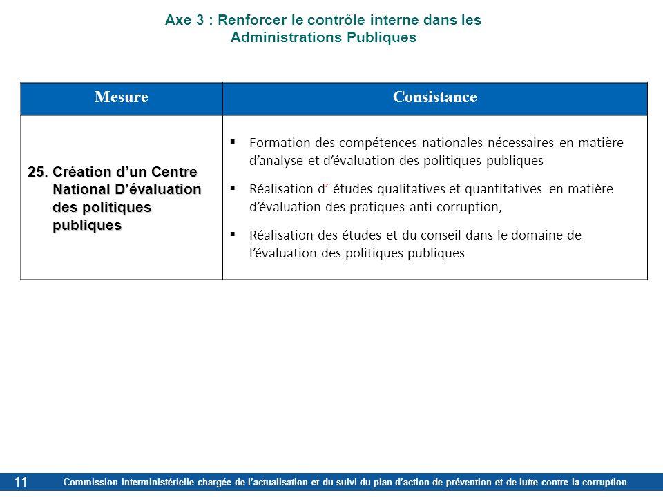 Commission interministérielle chargée de lactualisation et du suivi du plan daction de prévention et de lutte contre la corruption MesureConsistance 2