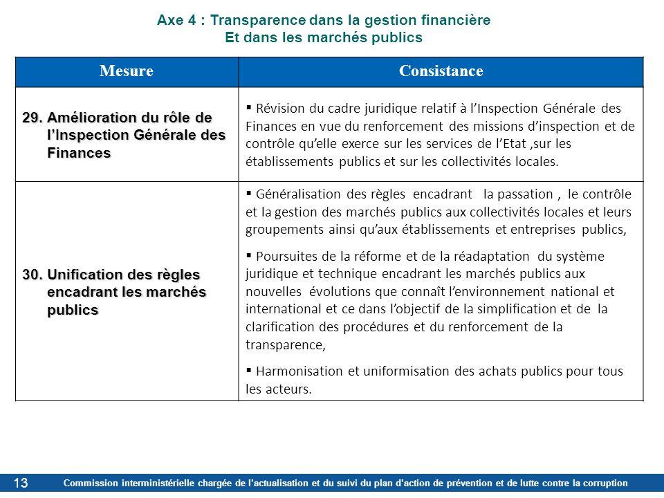 Commission interministérielle chargée de lactualisation et du suivi du plan daction de prévention et de lutte contre la corruption 1313 MesureConsista