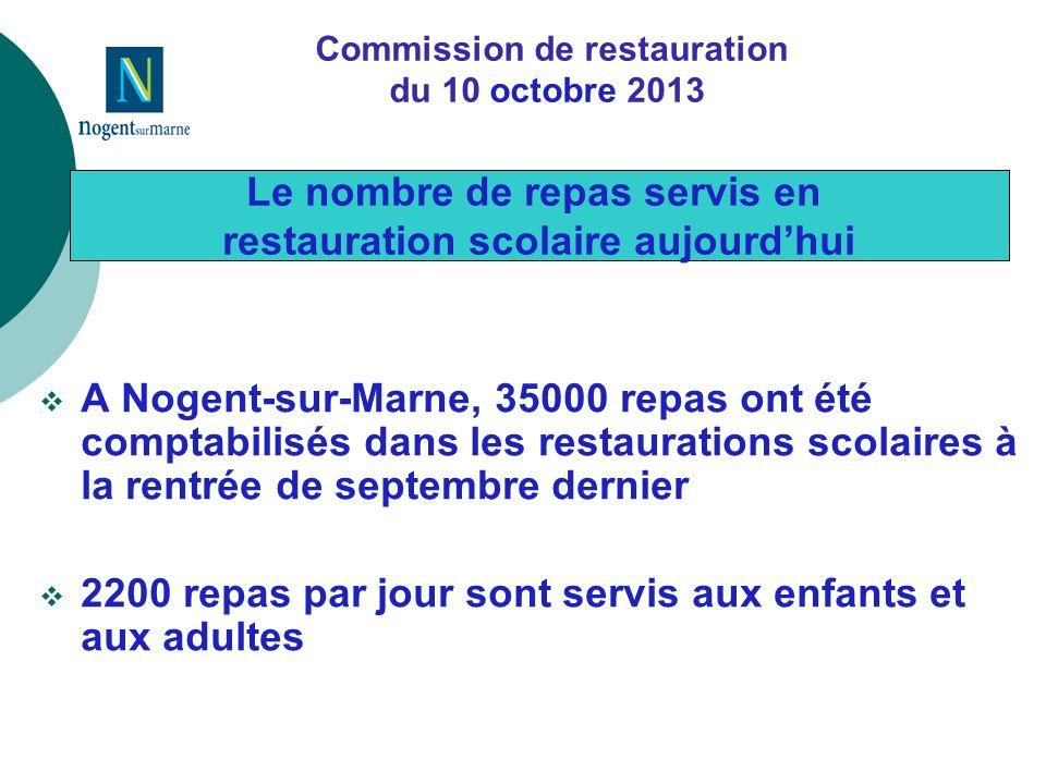 A Nogent-sur-Marne, 35000 repas ont été comptabilisés dans les restaurations scolaires à la rentrée de septembre dernier 2200 repas par jour sont servis aux enfants et aux adultes Le nombre de repas servis en restauration scolaire aujourdhui