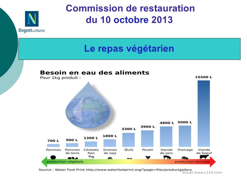 Commission de restauration du 10 octobre 2013 Le repas végétarien