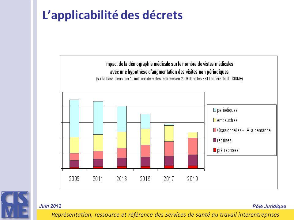 Représentation, ressource et référence des Services de santé au travail interentreprises Lapplicabilité des décrets Juin 2012 Pôle Juridique
