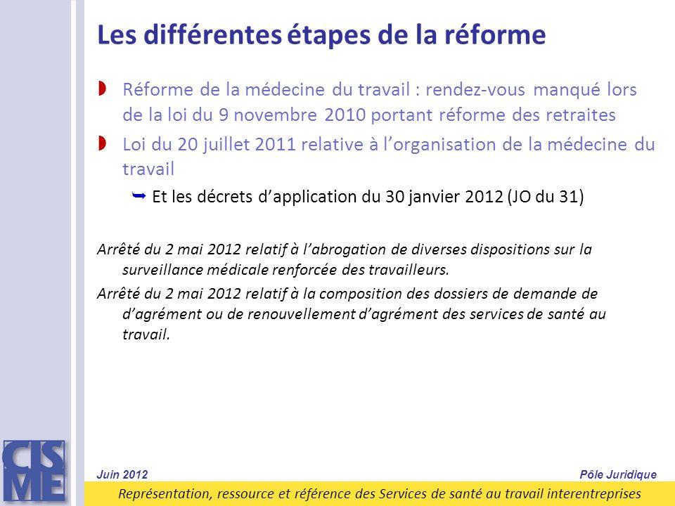 Représentation, ressource et référence des Services de santé au travail interentreprises Les différentes étapes de la réforme Réforme de la médecine d