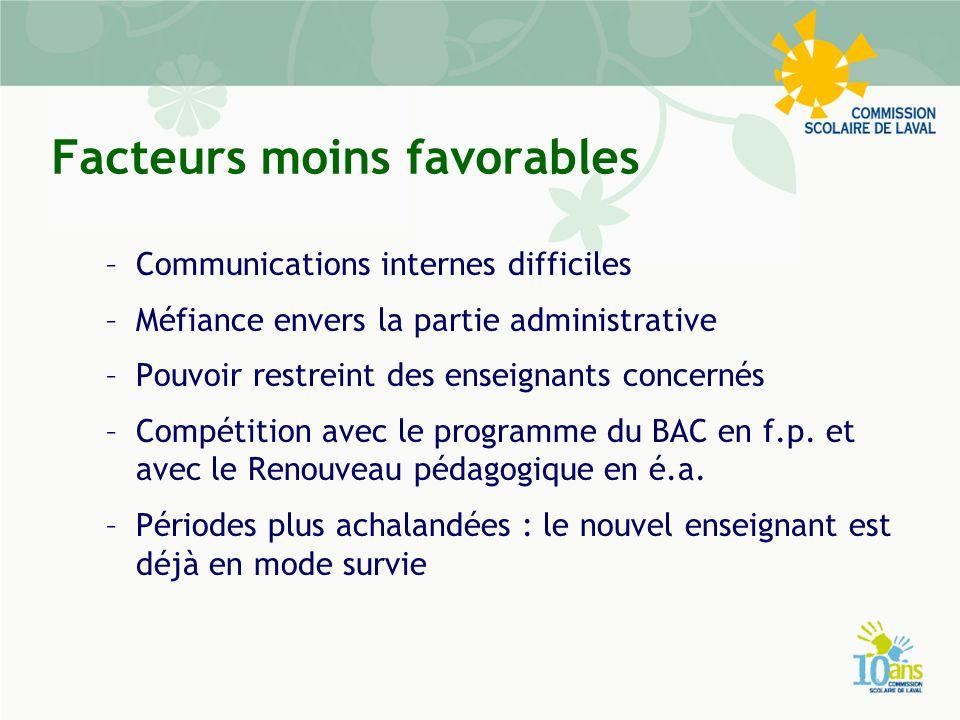 Facteurs moins favorables –Communications internes difficiles –Méfiance envers la partie administrative –Pouvoir restreint des enseignants concernés –Compétition avec le programme du BAC en f.p.