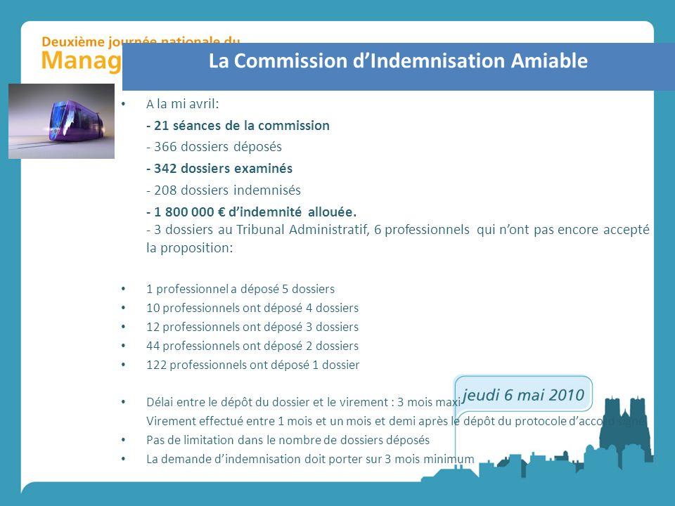 A la mi avril: - 21 séances de la commission - 366 dossiers déposés - 342 dossiers examinés - 208 dossiers indemnisés - 1 800 000 dindemnité allouée.