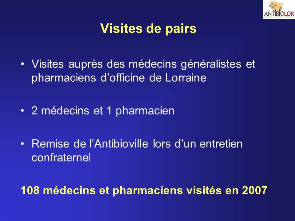 Visites auprès des médecins généralistes et pharmaciens dofficine de Lorraine 2 médecins et 1 pharmacien Remise de lAntibioville lors dun entretien co