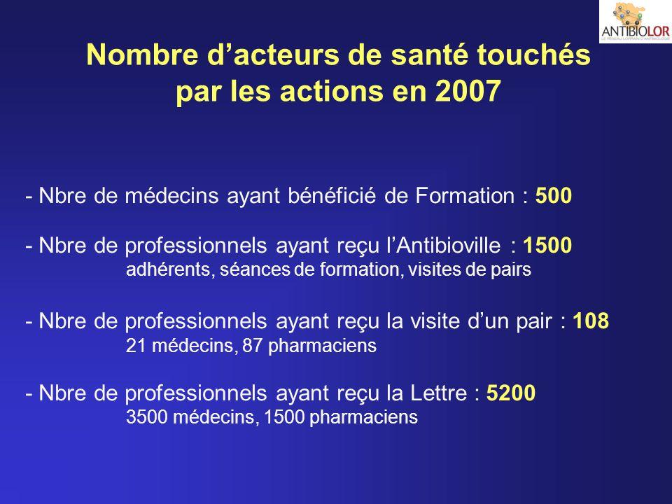 - Nbre de médecins ayant bénéficié de Formation : 500 - Nbre de professionnels ayant reçu lAntibioville : 1500 adhérents, séances de formation, visite