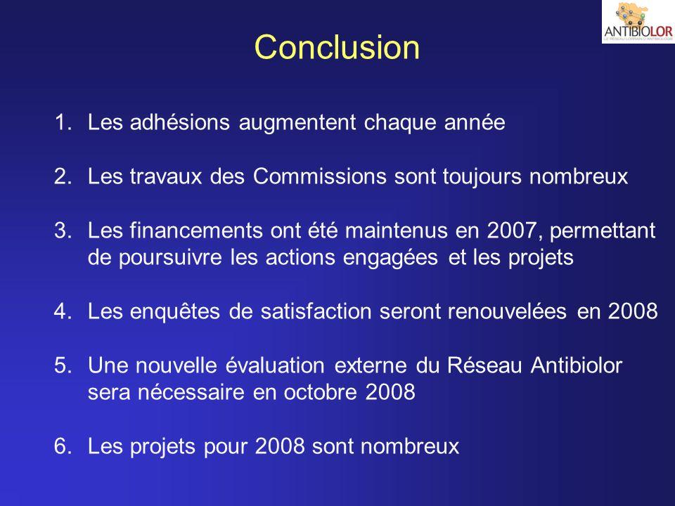 1.Les adhésions augmentent chaque année 2.Les travaux des Commissions sont toujours nombreux 3.Les financements ont été maintenus en 2007, permettant