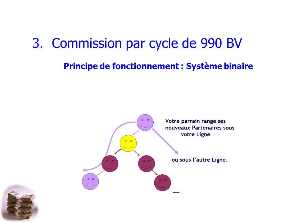 3. Commission par cycle de 990 BV Principe de fonctionnement : Système binaire