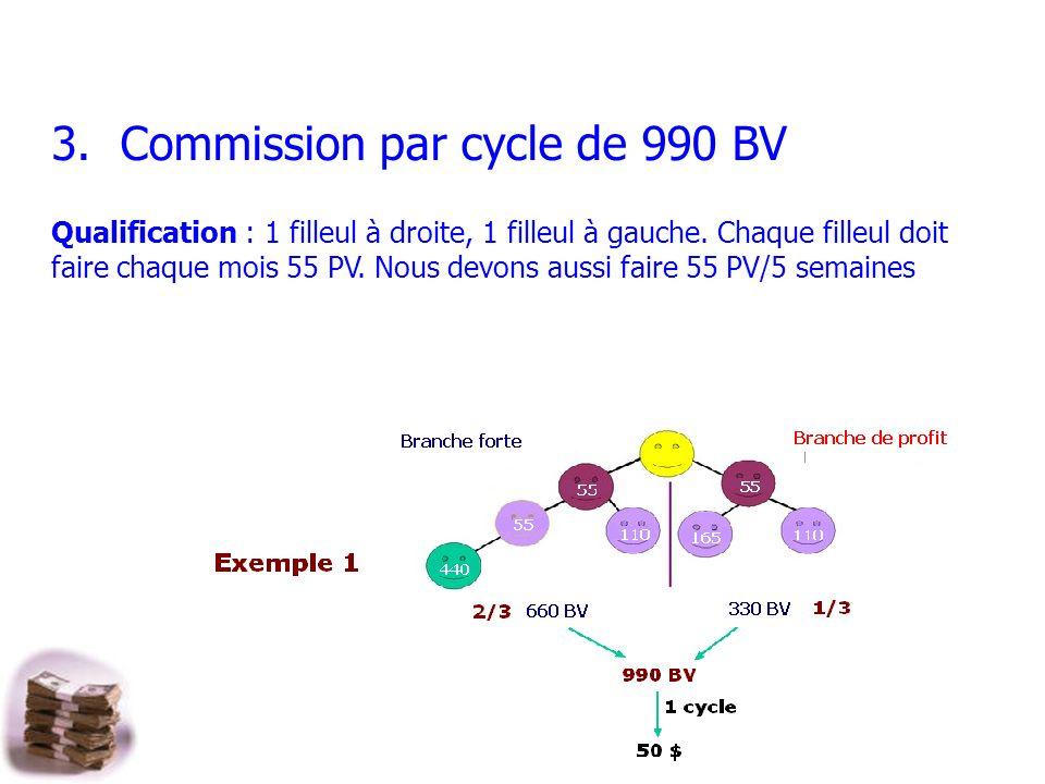 3.Commission par cycle de 990 BV Qualification : 1 filleul à droite, 1 filleul à gauche.