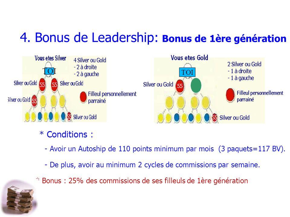 4. Bonus de Leadership: Bonus de 1ère génération * Conditions : - Avoir un Autoship de 110 points minimum par mois (3 paquets=117 BV). - De plus, avoi