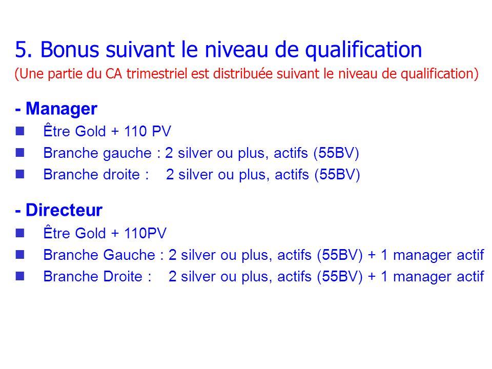 5. Bonus suivant le niveau de qualification (Une partie du CA trimestriel est distribuée suivant le niveau de qualification) - Manager Être Gold + 110