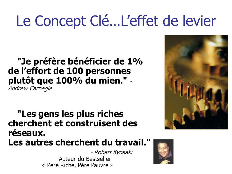 Le Concept Clé…Leffet de levier Je préfère bénéficier de 1% de leffort de 100 personnes plutôt que 100% du mien. - Andrew Carnegie Les gens les plus riches cherchent et construisent des réseaux.