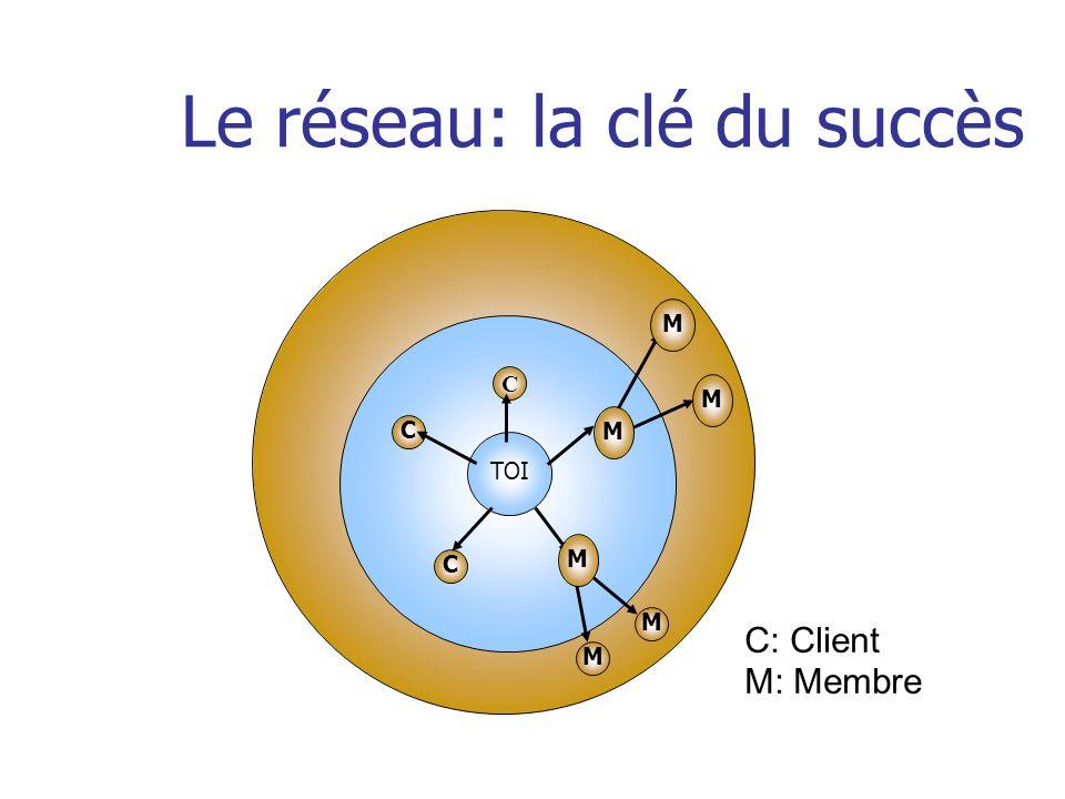 Le réseau: la clé du succès TOI C C C M M C: Client M: Membre M M M M