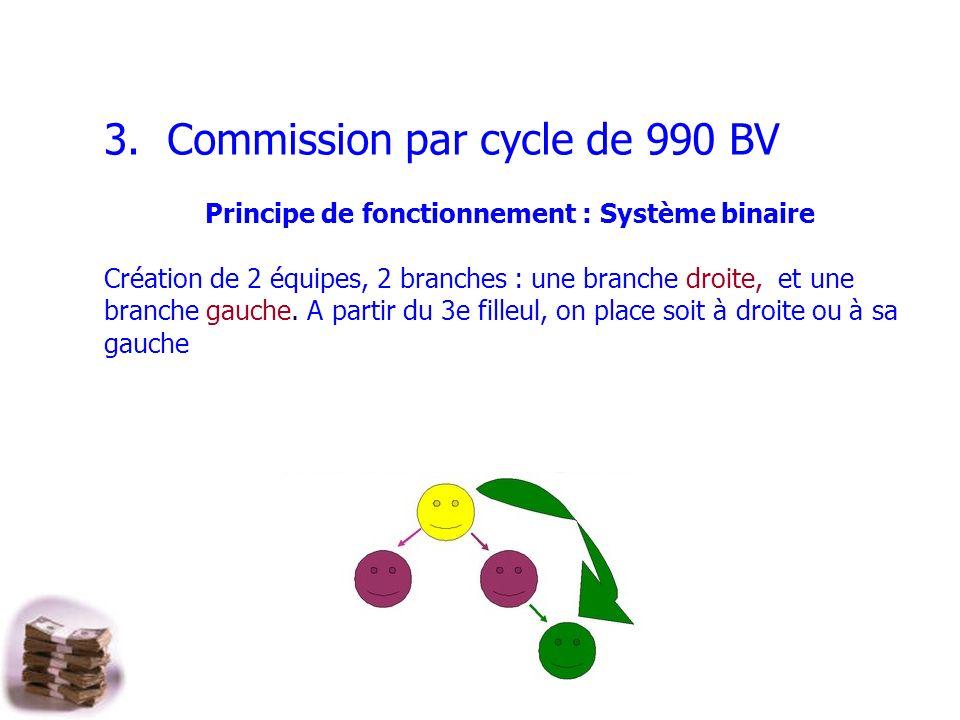 3. Commission par cycle de 990 BV Principe de fonctionnement : Système binaire Création de 2 équipes, 2 branches : une branche droite, et une branche