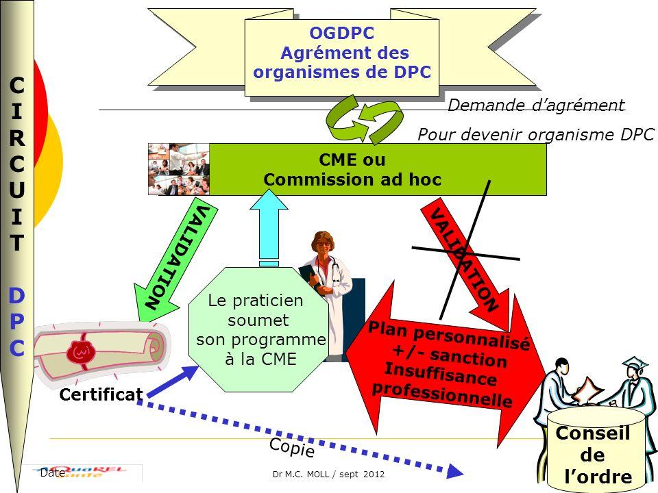 Dr M.C. MOLL / sept 2012 Date19 CME ou Commission ad hoc OGDPC Agrément des organismes de DPC OGDPC Agrément des organismes de DPC Demande dagrément P