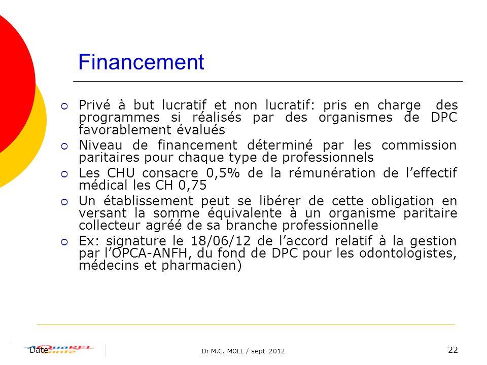 Dr M.C. MOLL / sept 2012 Date22 Financement Privé à but lucratif et non lucratif: pris en charge des programmes si réalisés par des organismes de DPC