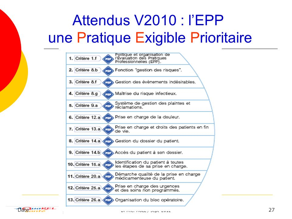 Dr M.C. MOLL / sept 2012 Date27 Attendus V2010 : lEPP une Pratique Exigible Prioritaire