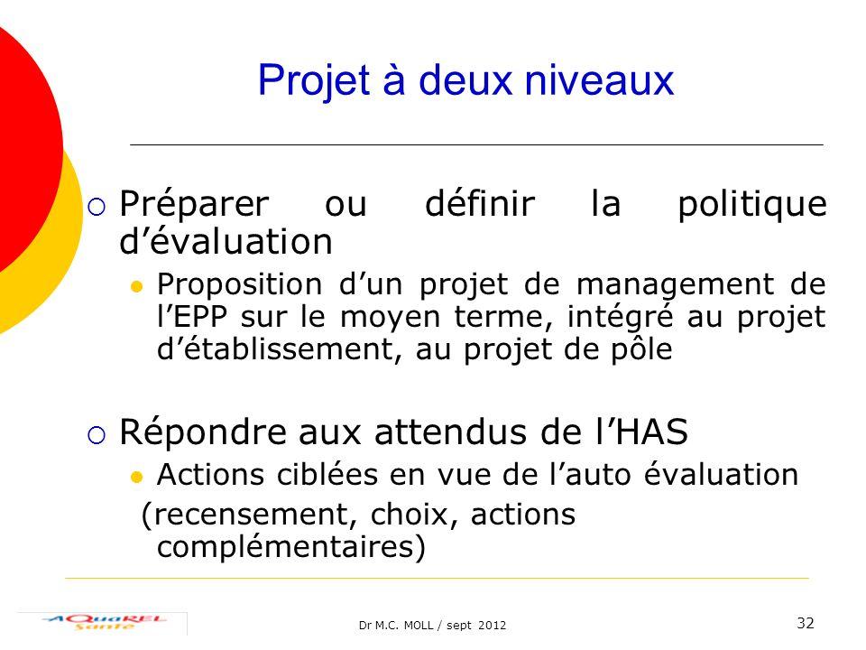 Dr M.C. MOLL / sept 2012 32 Projet à deux niveaux Préparer ou définir la politique dévaluation Proposition dun projet de management de lEPP sur le moy