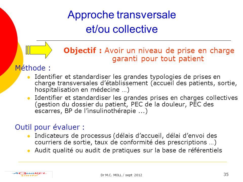 Dr M.C. MOLL / sept 2012 35 Approche transversale et/ou collective Objectif : Avoir un niveau de prise en charge garanti pour tout patient Méthode : I