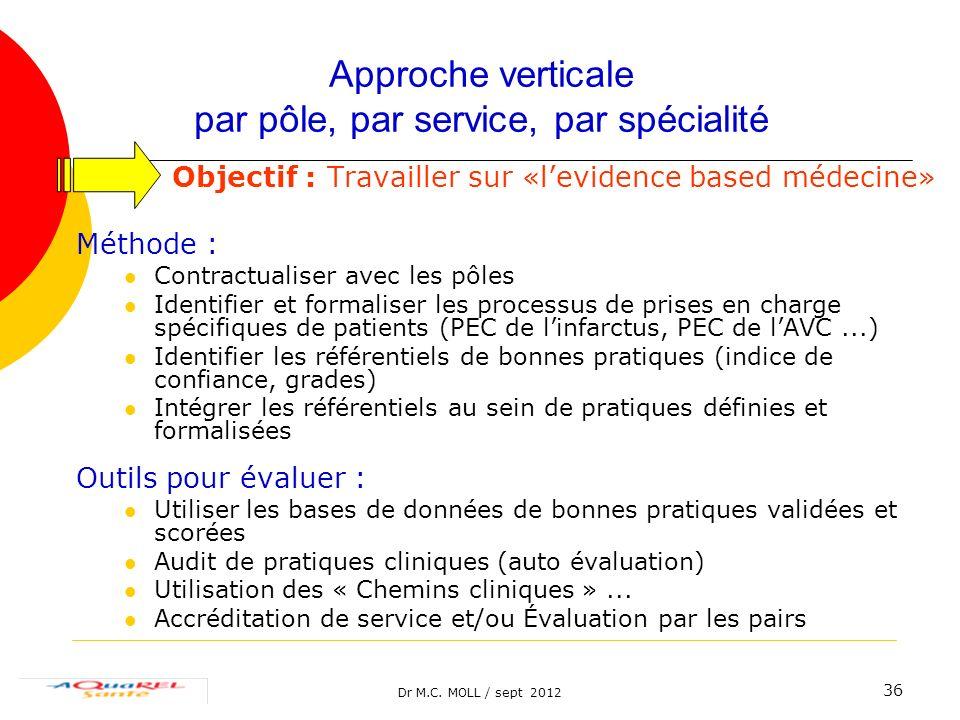 Dr M.C. MOLL / sept 2012 36 Approche verticale par pôle, par service, par spécialité Objectif : Travailler sur «levidence based médecine» Méthode : Co