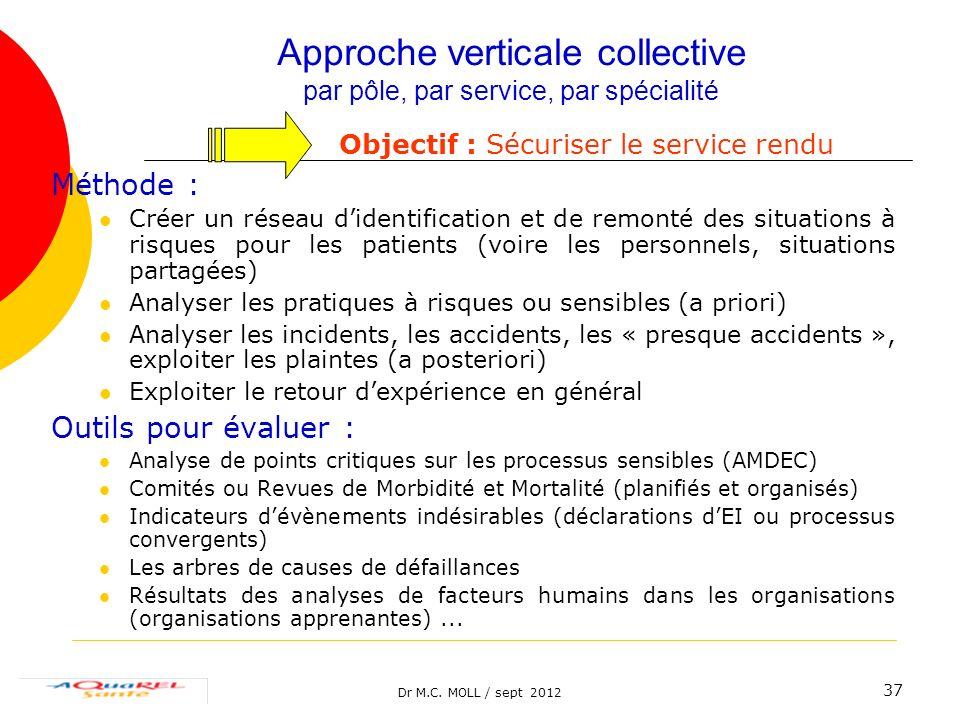 Dr M.C. MOLL / sept 2012 37 Approche verticale collective par pôle, par service, par spécialité Objectif : Sécuriser le service rendu Méthode : Créer