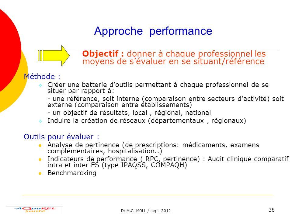 Dr M.C. MOLL / sept 2012 38 Approche performance Objectif : donner à chaque professionnel les moyens de sévaluer en se situant/référence Méthode : Cré