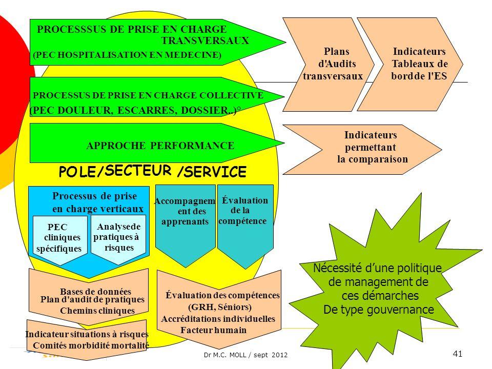 Dr M.C. MOLL / sept 2012 41 Nécessité dune politique de management de ces démarches De type gouvernance