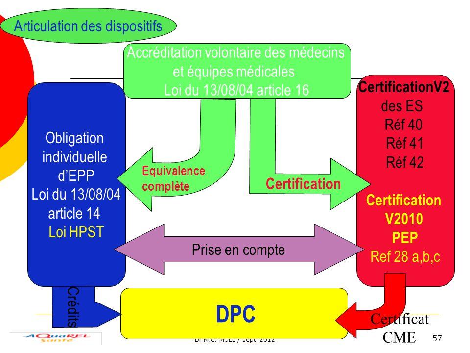 Dr M.C. MOLL / sept 2012 57 Accréditation volontaire des médecins et équipes médicales Loi du 13/08/04 article 16 Obligation individuelle dEPP Loi du