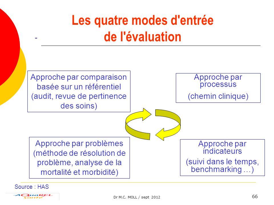 Dr M.C. MOLL / sept 2012 66 - Approche par comparaison basée sur un référentiel (audit, revue de pertinence des soins) Approche par processus (chemin