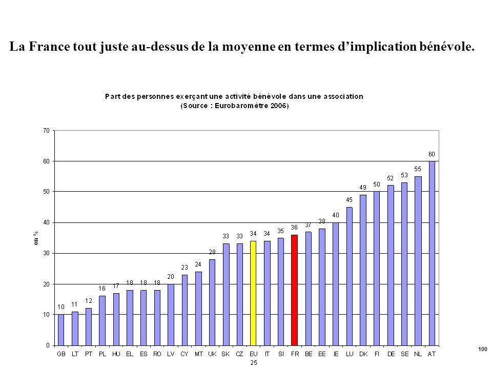 100 La France tout juste au-dessus de la moyenne en termes dimplication bénévole.