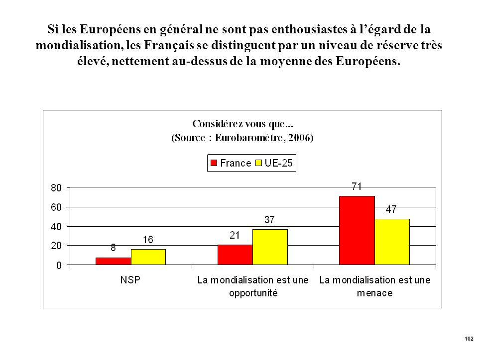 102 Si les Européens en général ne sont pas enthousiastes à légard de la mondialisation, les Français se distinguent par un niveau de réserve très éle