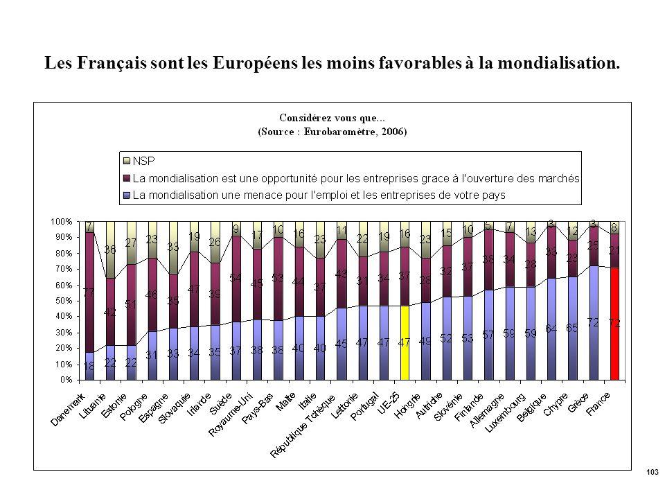 103 Les Français sont les Européens les moins favorables à la mondialisation.