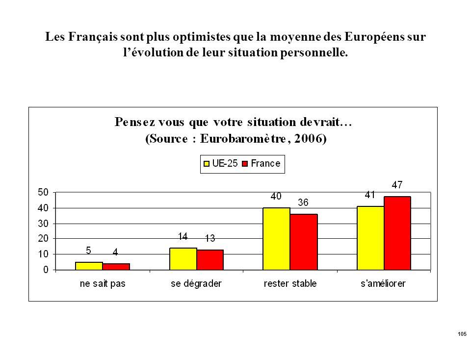 105 Les Français sont plus optimistes que la moyenne des Européens sur lévolution de leur situation personnelle.