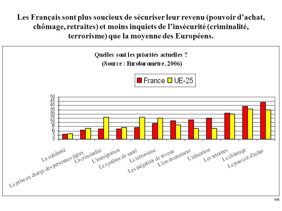 106 Les Français sont plus soucieux de sécuriser leur revenu (pouvoir dachat, chômage, retraites) et moins inquiets de linsécurité (criminalité, terro