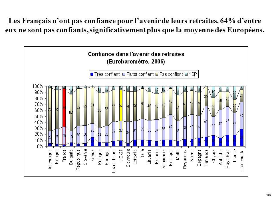 107 Les Français nont pas confiance pour lavenir de leurs retraites. 64% dentre eux ne sont pas confiants, significativement plus que la moyenne des E
